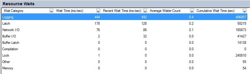SQL Server - Performance Best Practices