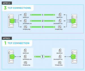 Nginx - Enable HTTP/2