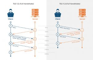Nginx - Enable TLS 1.3 Protocol